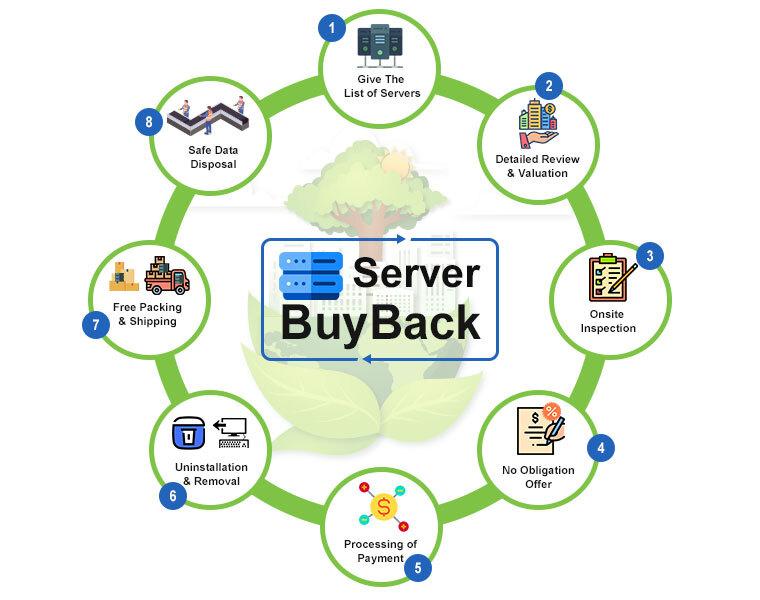 Server-BuyBack-process